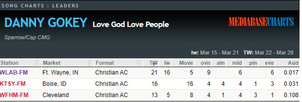 Tracking Love God Love People as of 032920